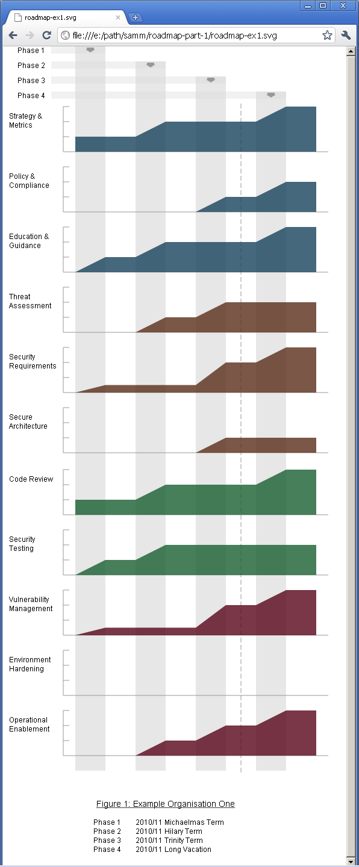 Roadmap Chart Generation – Part 1 of 3 « OpenSAMM
